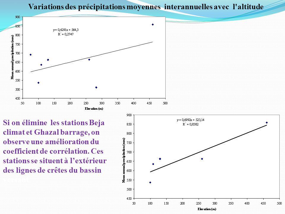 Variations des précipitations moyennes interannuelles avec l altitude