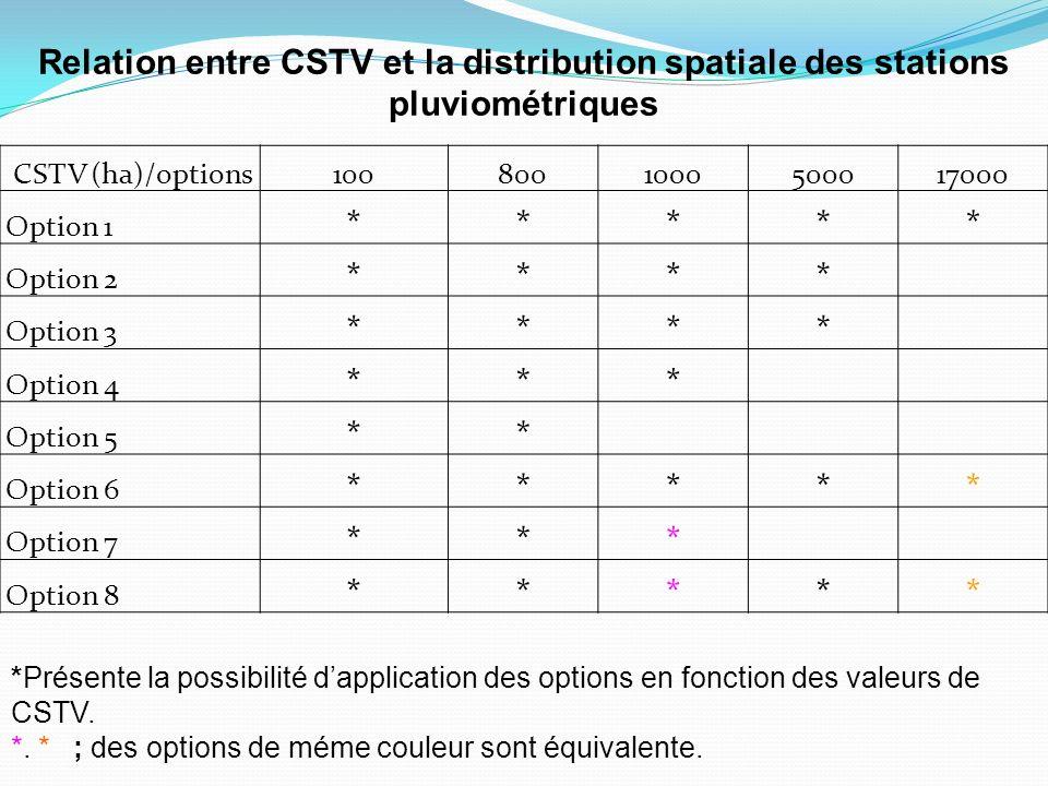 Relation entre CSTV et la distribution spatiale des stations pluviométriques