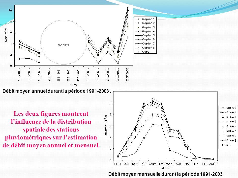 No data Débit moyen annuel durant la période 1991-2003. 3. 4. 6. 5. 7. 8. 2. 1.