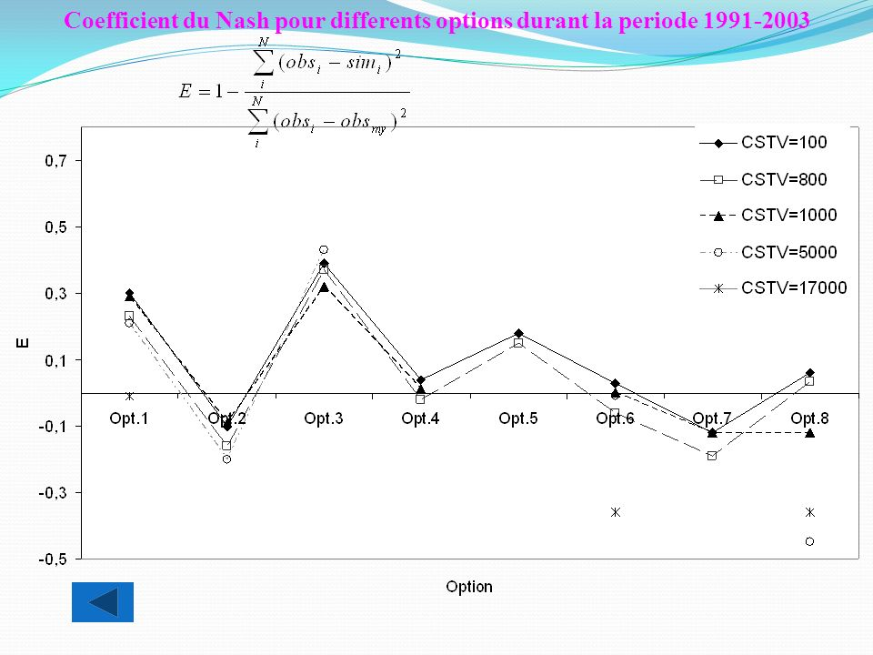 Coefficient du Nash pour differents options durant la periode 1991-2003