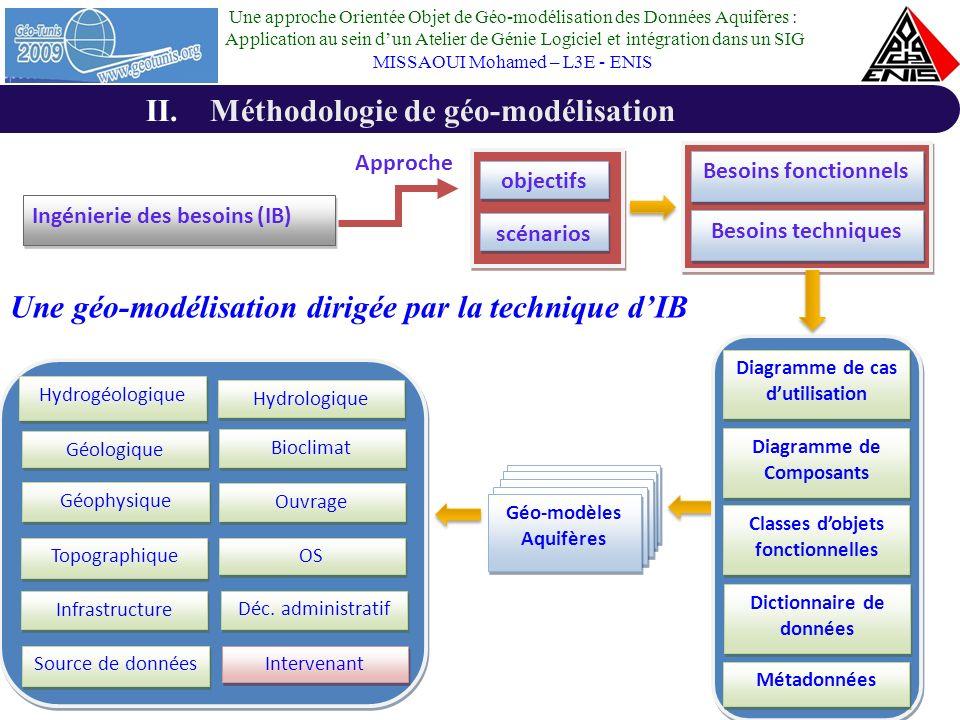 Méthodologie de géo-modélisation