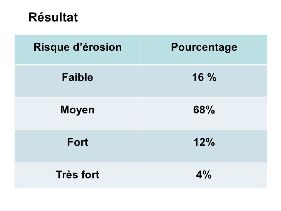 Résultat Risque d'érosion Pourcentage Faible 16 % Moyen 68% Fort 12%