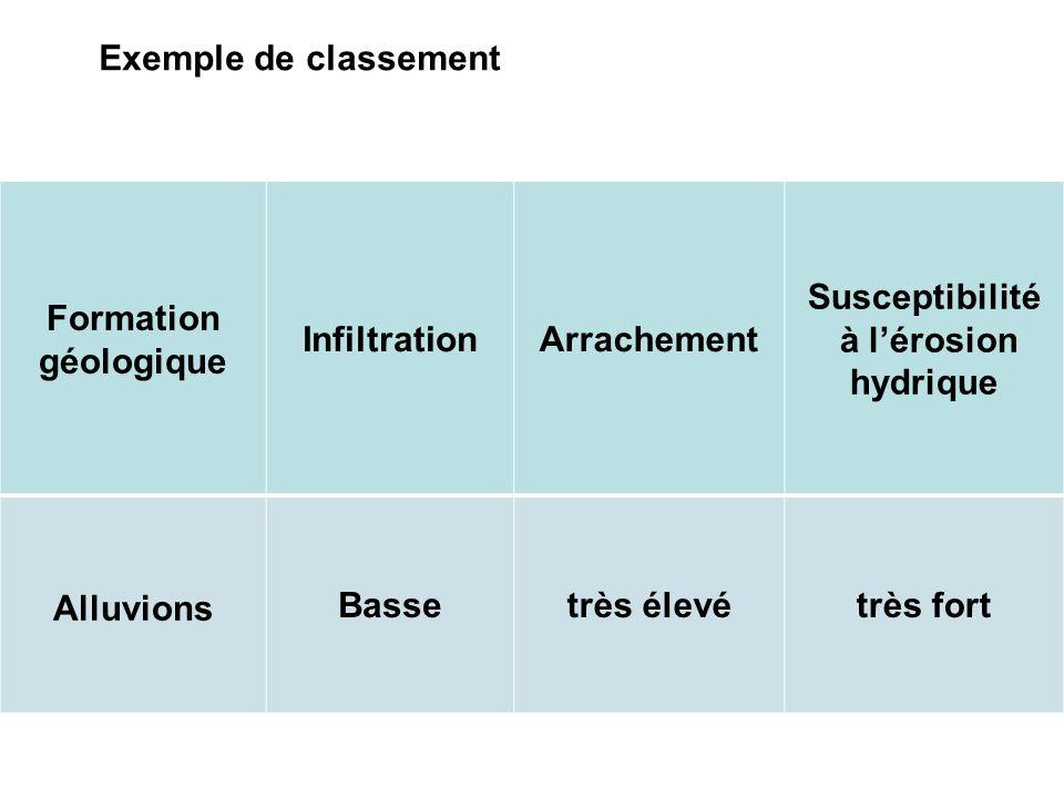 Exemple de classement Formation. géologique. Infiltration. Arrachement. Susceptibilité. à l'érosion hydrique.