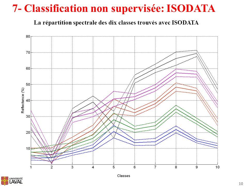La répartition spectrale des dix classes trouvés avec ISODATA