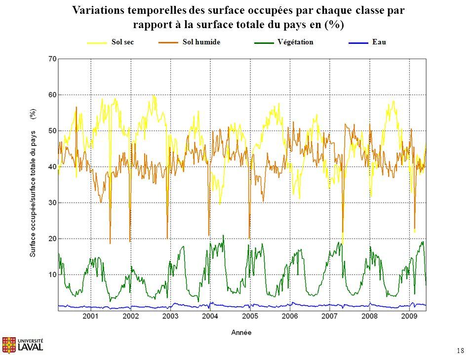 Variations temporelles des surface occupées par chaque classe par rapport à la surface totale du pays en (%)