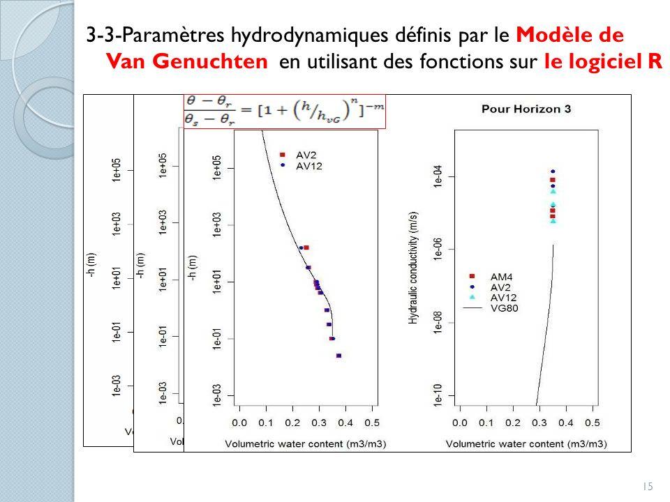3-3-Paramètres hydrodynamiques définis par le Modèle de Van Genuchten en utilisant des fonctions sur le logiciel R