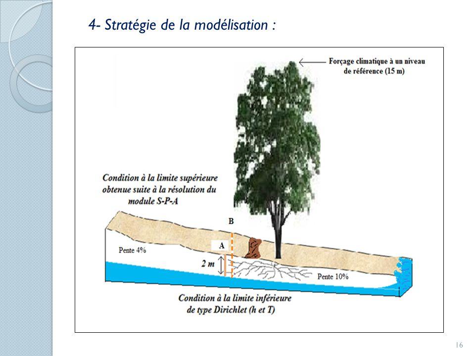 4- Stratégie de la modélisation :