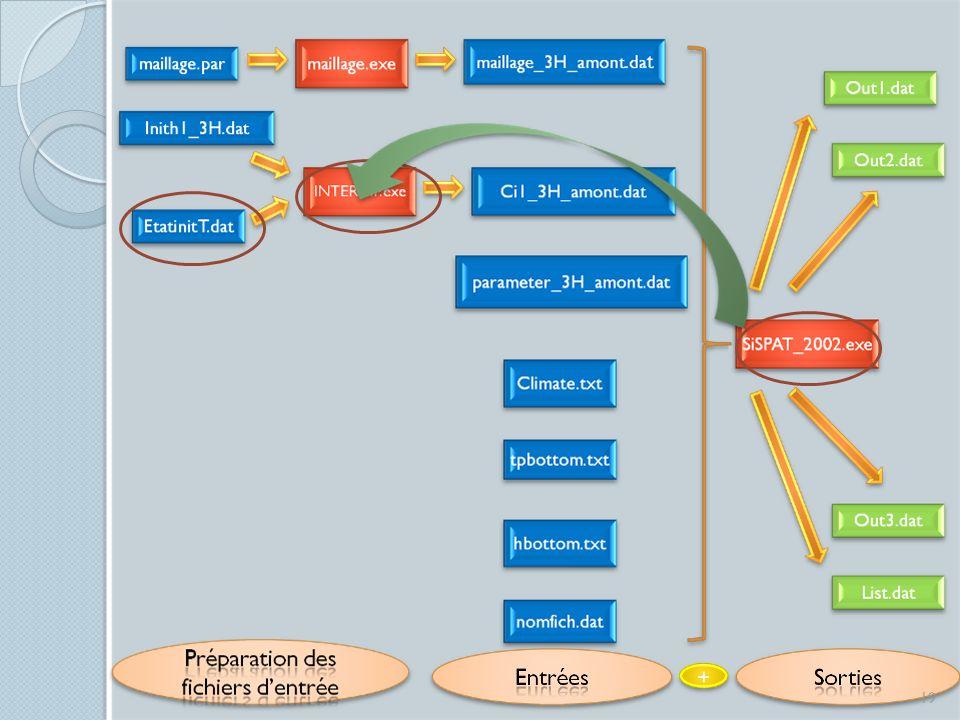 Présentation du modèle SiSPAT