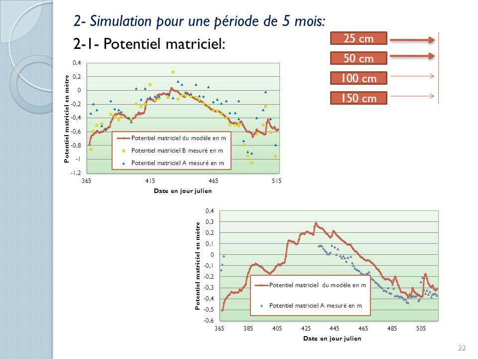 2- Simulation pour une période de 5 mois: 2-1- Potentiel matriciel: