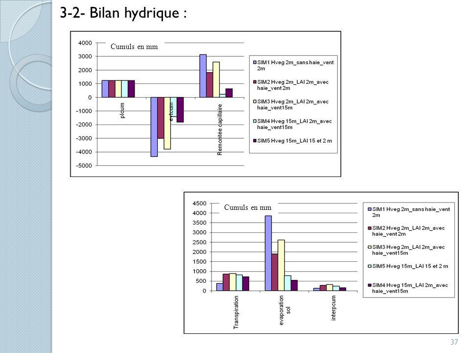 3-2- Bilan hydrique : Cumuls en mm Cumuls en mm