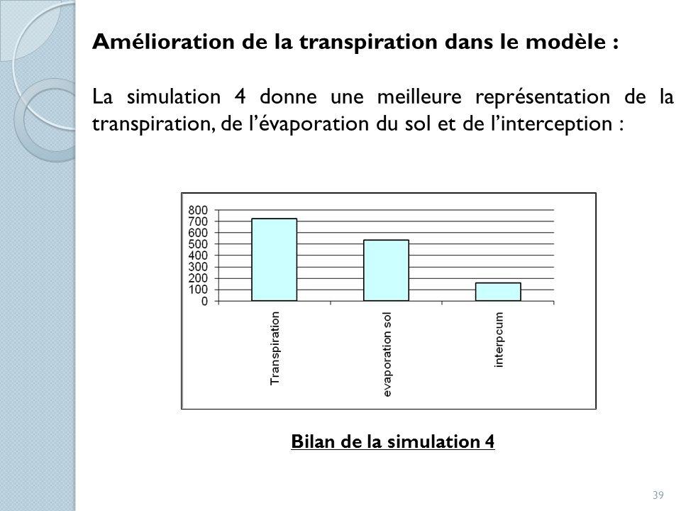 Amélioration de la transpiration dans le modèle :
