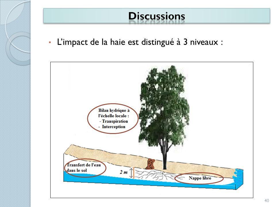 L'impact de la haie est distingué à 3 niveaux :