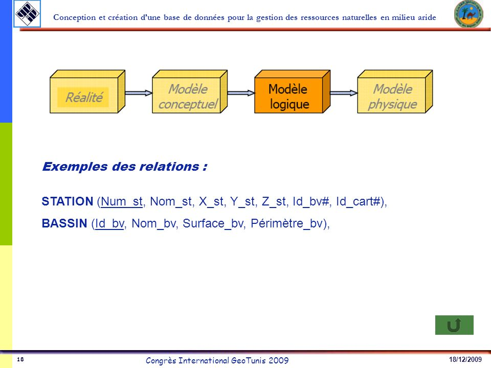 Exemples des relations :