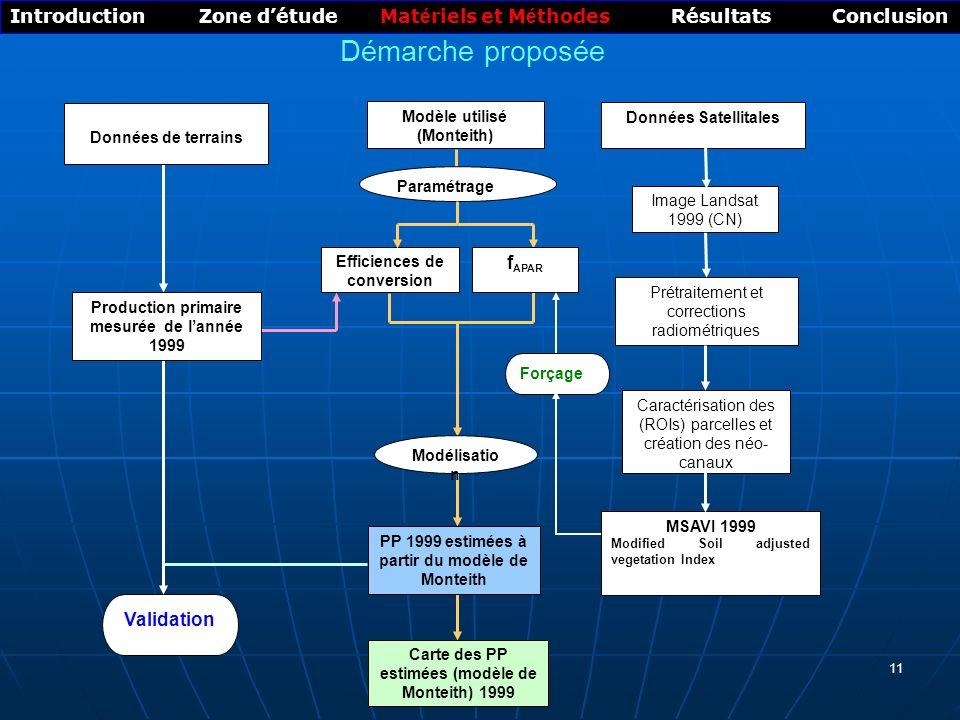Introduction Zone d'étude Matériels et Méthodes Résultats Conclusion