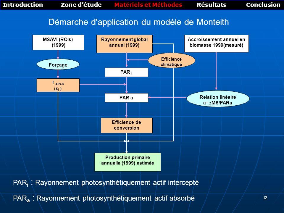 Démarche d application du modèle de Monteith