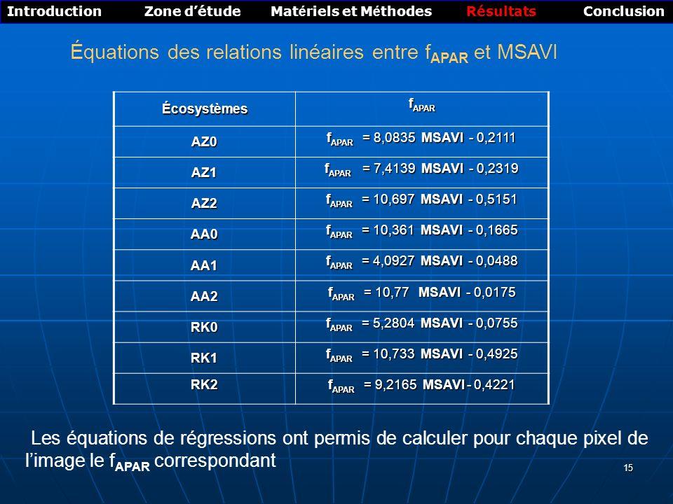 Équations des relations linéaires entre fAPAR et MSAVI