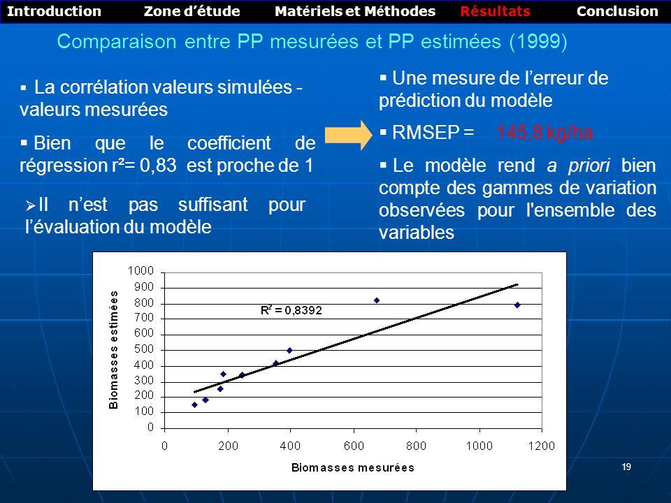 Comparaison entre PP mesurées et PP estimées (1999)