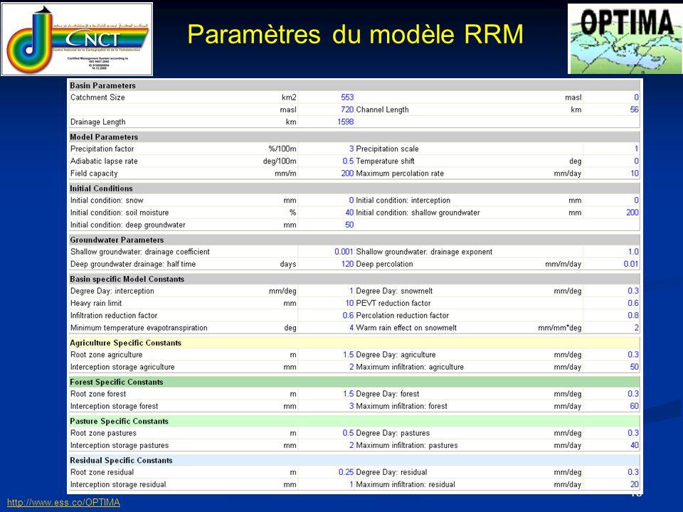 Paramètres du modèle RRM