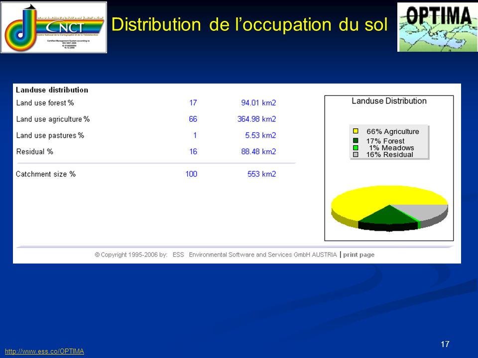 Distribution de l'occupation du sol
