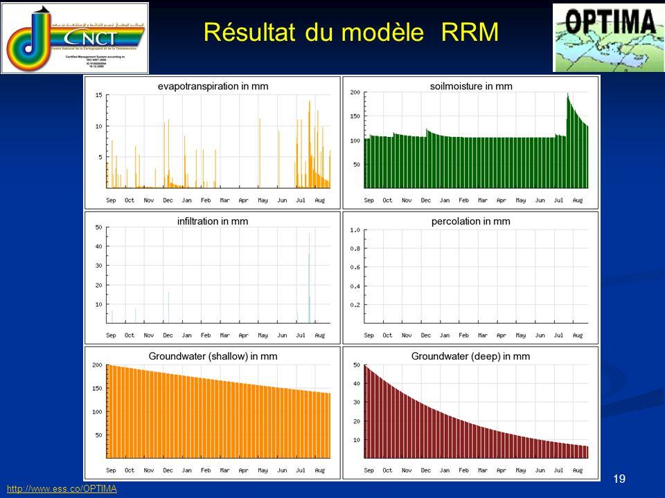 Résultat du modèle RRM http://www.ess.co/OPTIMA