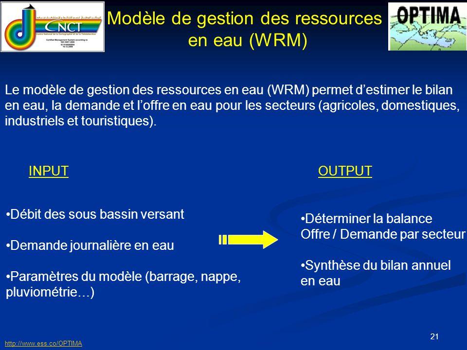 Modèle de gestion des ressources