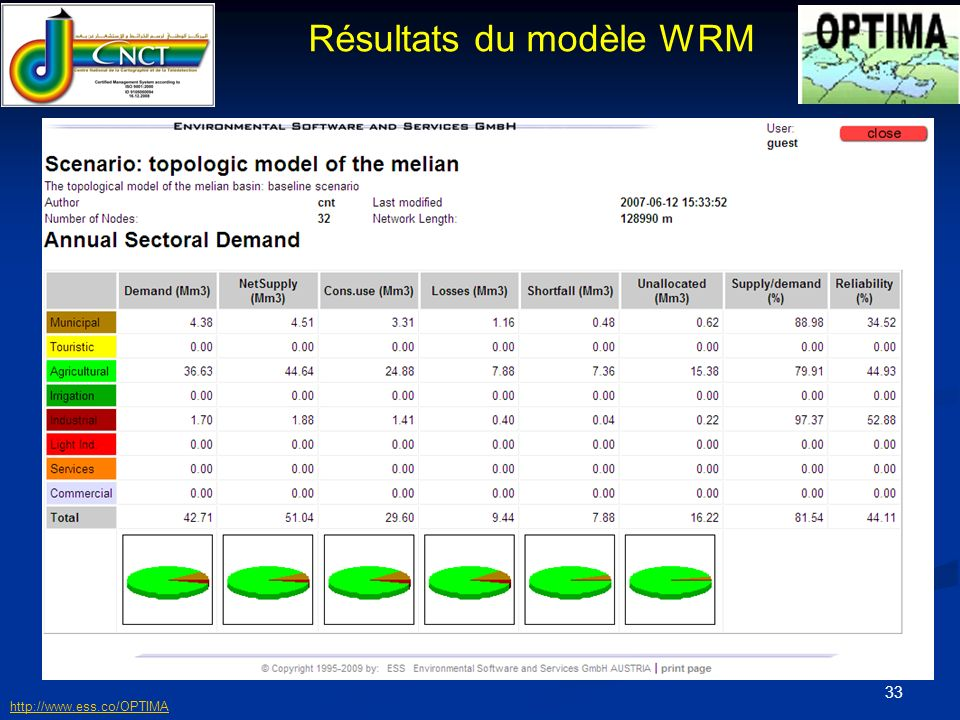 Résultats du modèle WRM