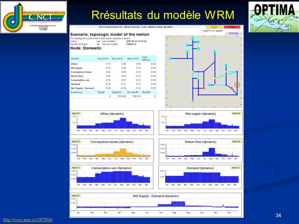 Rrésultats du modèle WRM