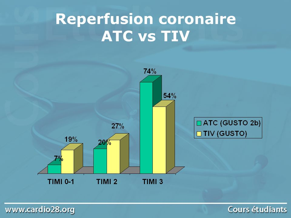 Reperfusion coronaire ATC vs TIV