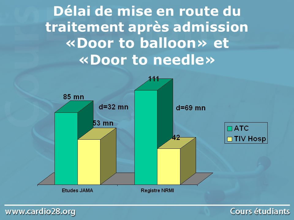 Délai de mise en route du traitement après admission «Door to balloon» et «Door to needle»