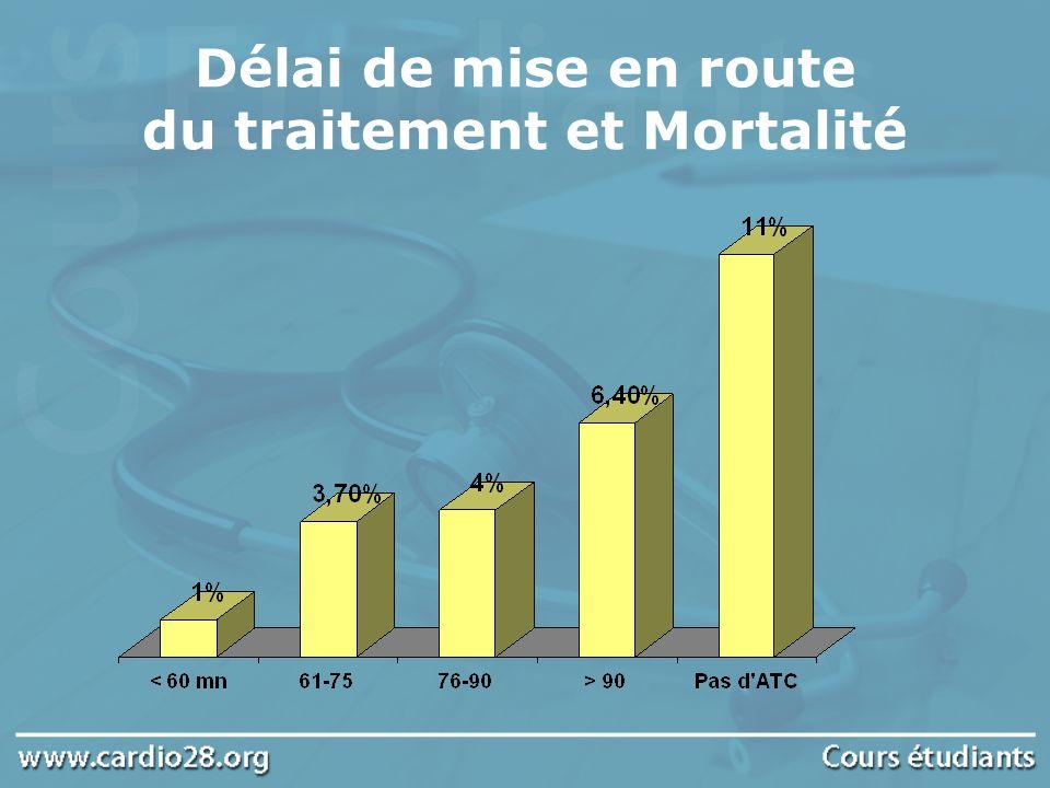 Délai de mise en route du traitement et Mortalité