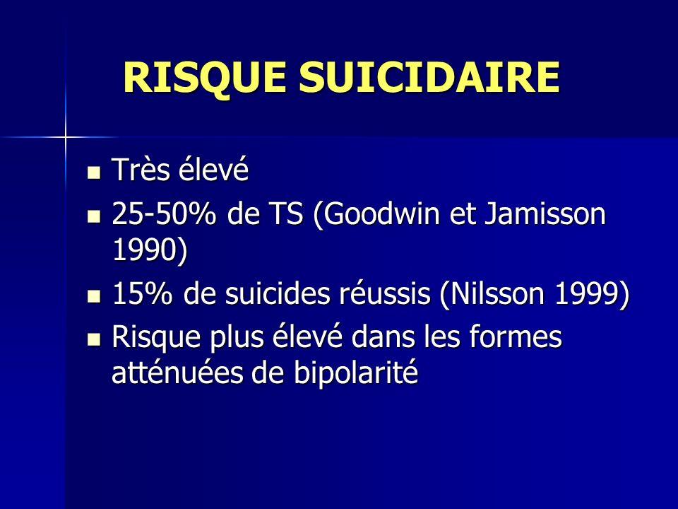 RISQUE SUICIDAIRE Très élevé 25-50% de TS (Goodwin et Jamisson 1990)
