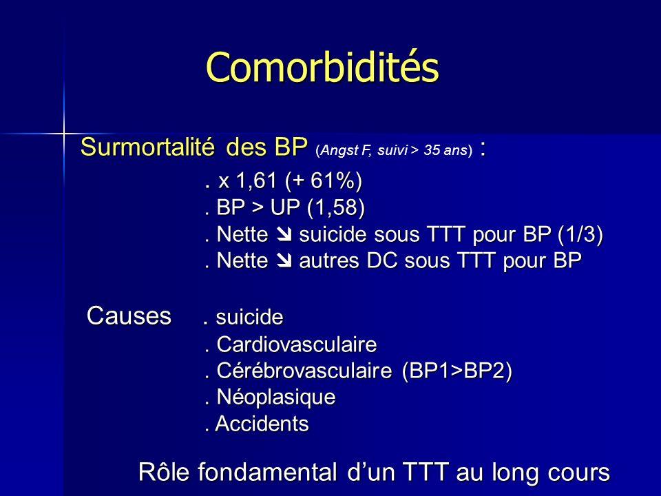 Comorbidités Surmortalité des BP (Angst F, suivi > 35 ans) :