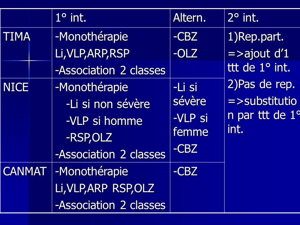 1° int. Altern. 2° int. TIMA. -Monothérapie. Li,VLP,ARP,RSP. -Association 2 classes. -CBZ. -OLZ.