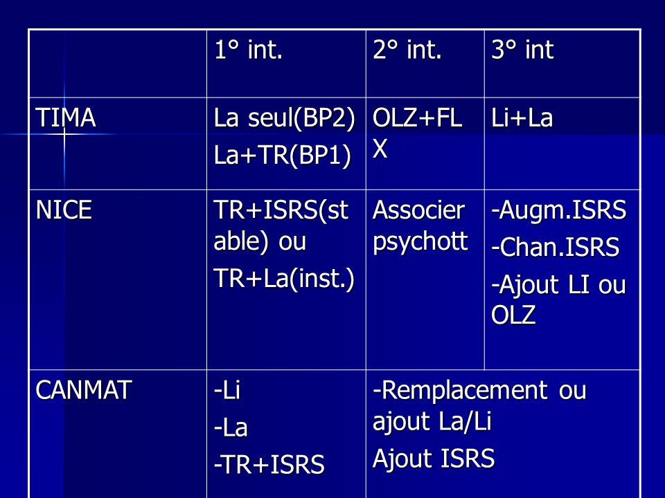 1° int. 2° int. 3° int. TIMA. La seul(BP2) La+TR(BP1) OLZ+FLX. Li+La. NICE. TR+ISRS(stable) ou.