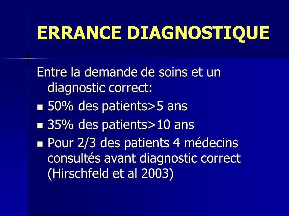ERRANCE DIAGNOSTIQUE Entre la demande de soins et un diagnostic correct: 50% des patients>5 ans. 35% des patients>10 ans.