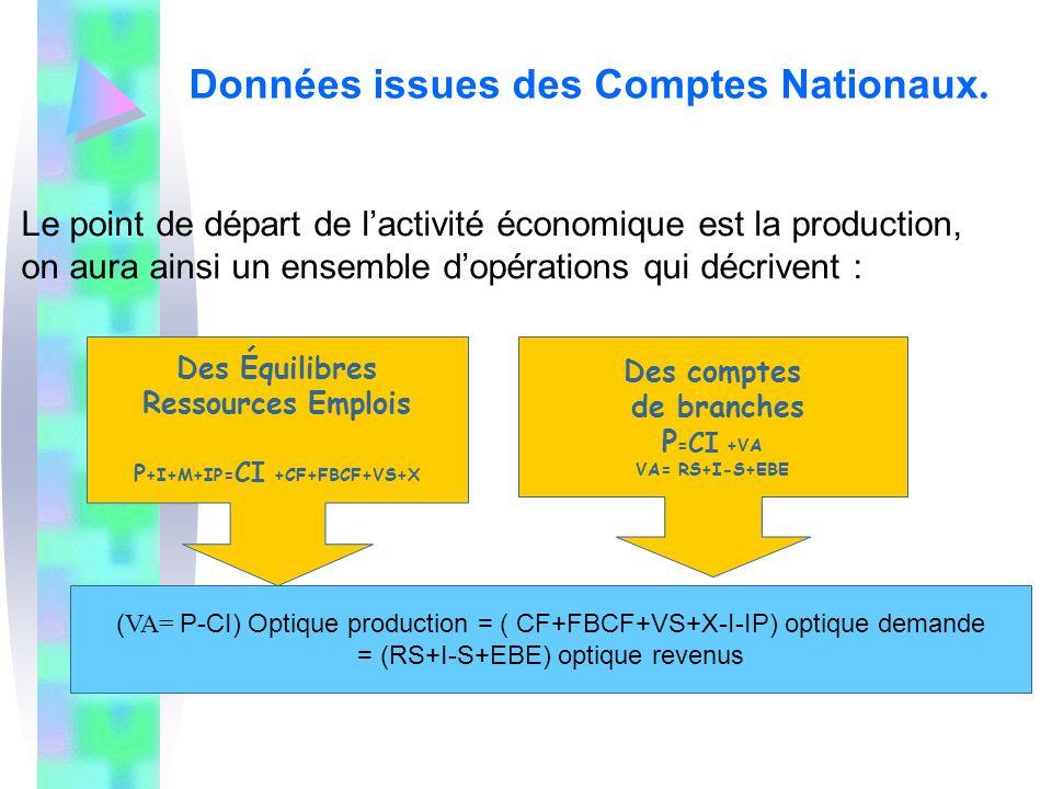 Données issues des Comptes Nationaux.
