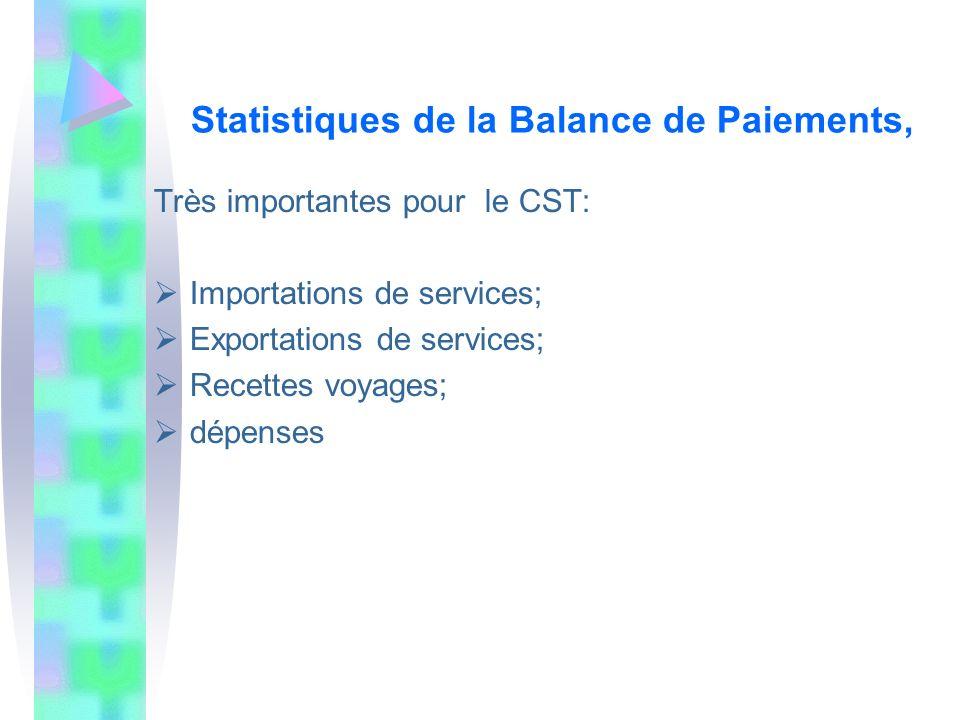 Statistiques de la Balance de Paiements,