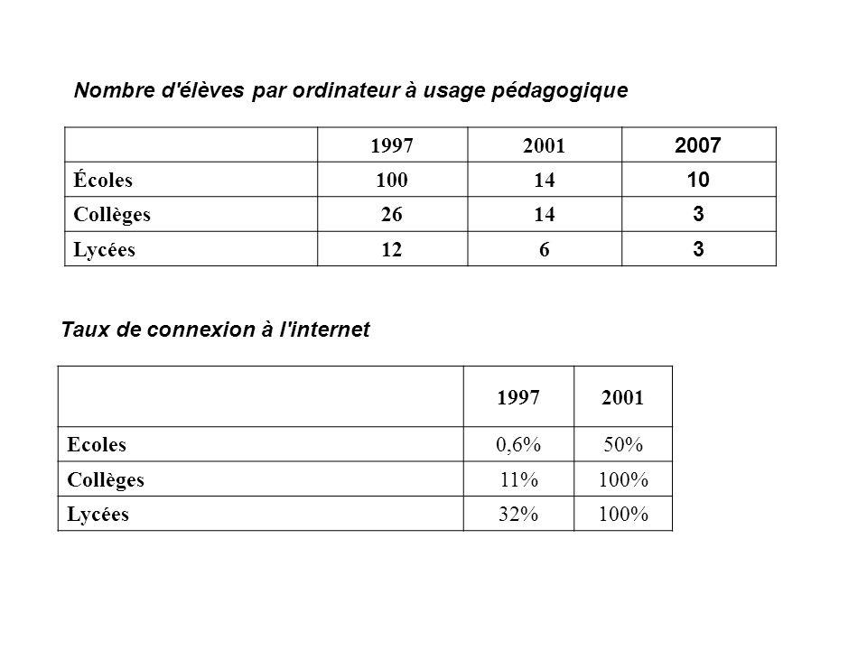 Nombre d élèves par ordinateur à usage pédagogique
