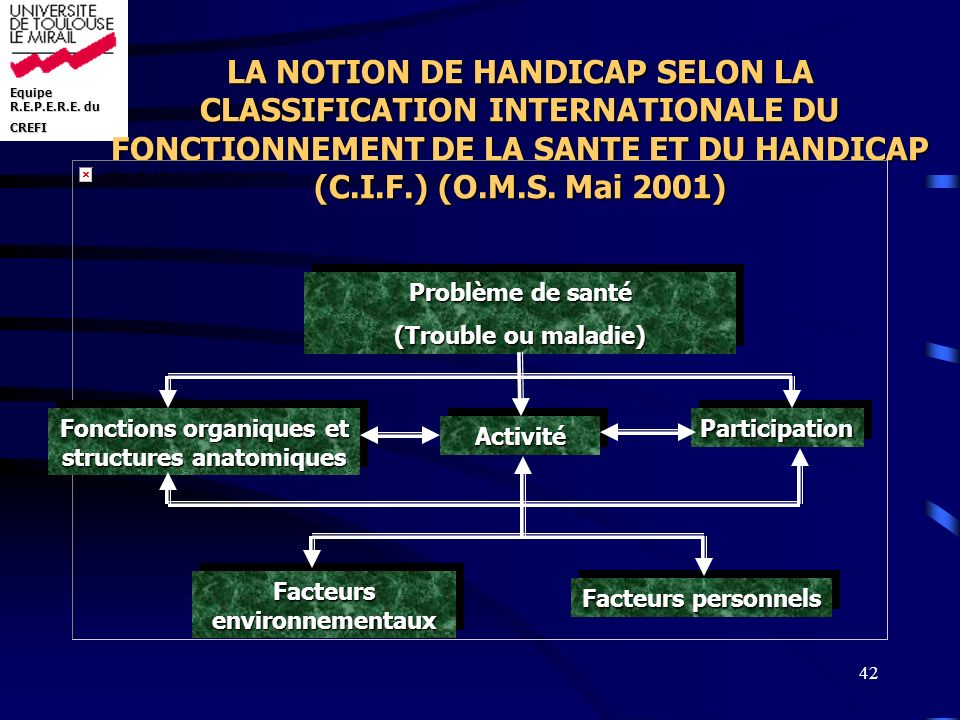 LA NOTION DE HANDICAP SELON LA CLASSIFICATION INTERNATIONALE DU FONCTIONNEMENT DE LA SANTE ET DU HANDICAP (C.I.F.) (O.M.S. Mai 2001)