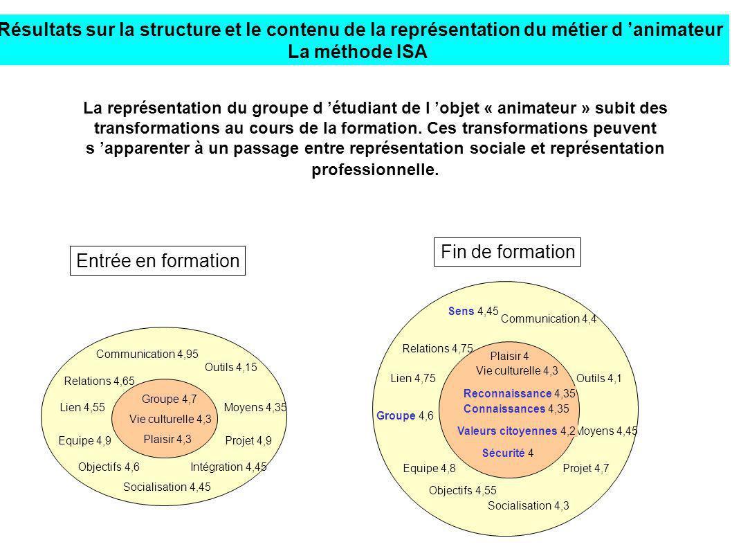 Résultats sur la structure et le contenu de la représentation du métier d 'animateur