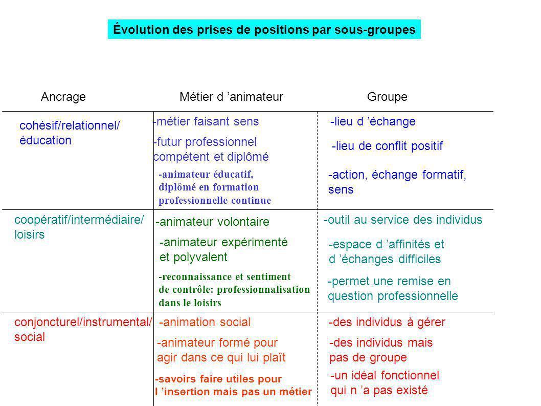 Évolution des prises de positions par sous-groupes