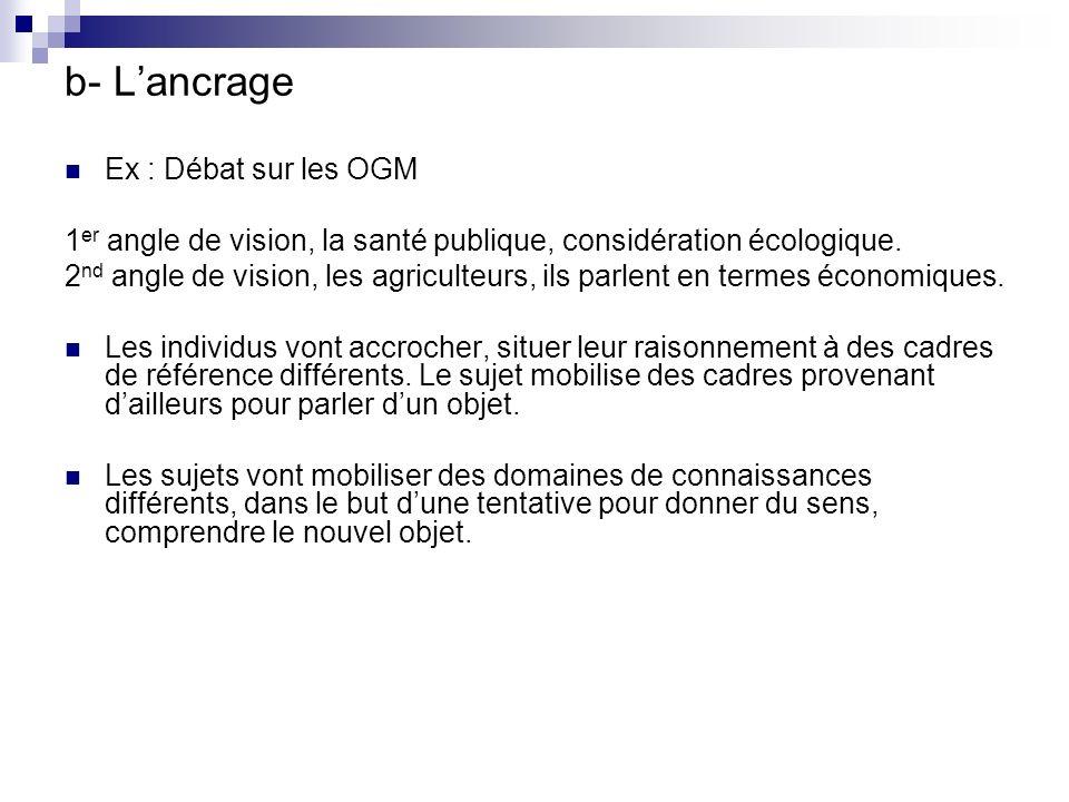 b- L'ancrage Ex : Débat sur les OGM