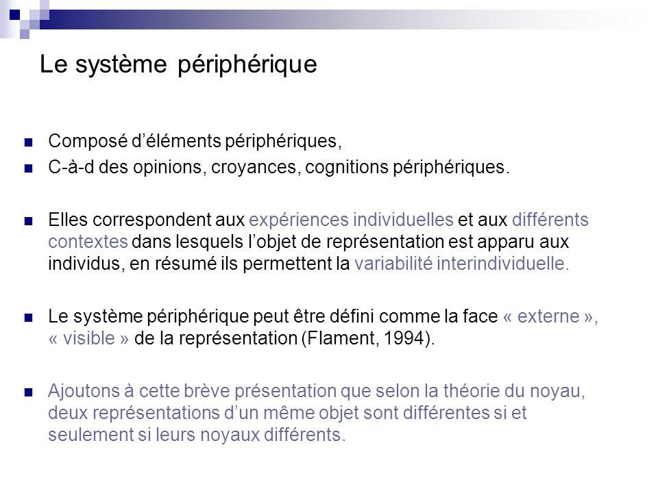 Le système périphérique