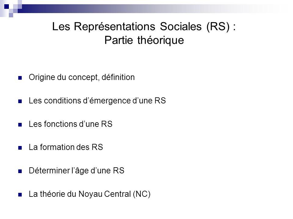Les Représentations Sociales (RS) : Partie théorique
