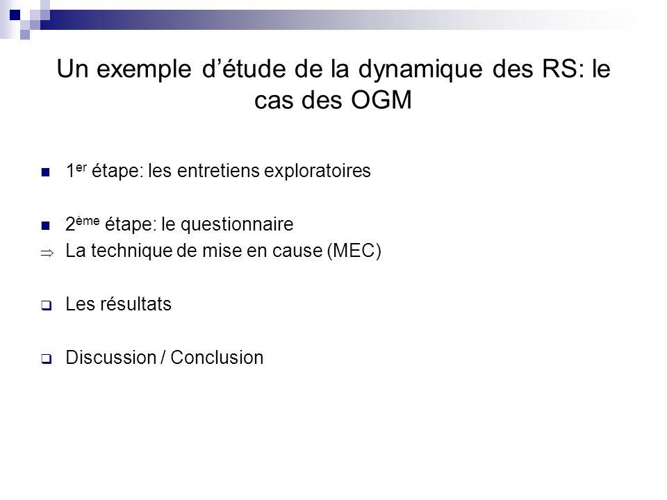 Un exemple d'étude de la dynamique des RS: le cas des OGM