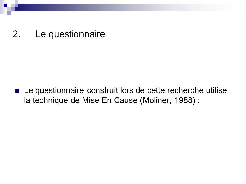 Le questionnaire Le questionnaire construit lors de cette recherche utilise la technique de Mise En Cause (Moliner, 1988) :