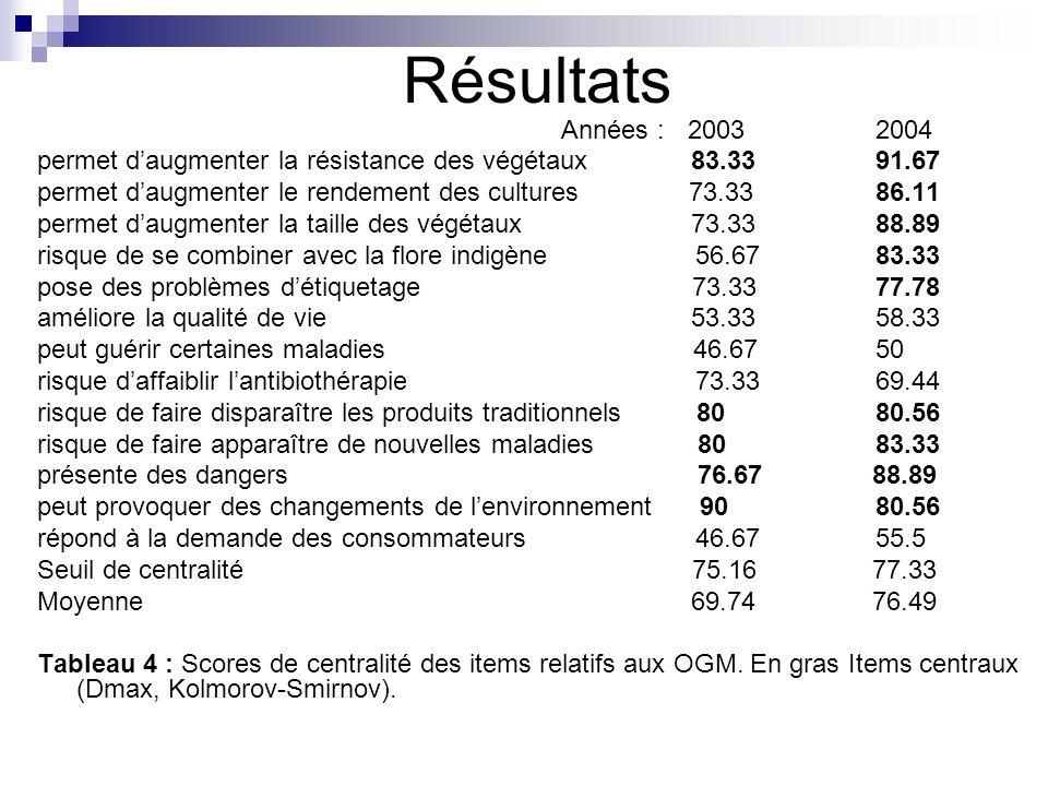 Résultats permet d'augmenter la résistance des végétaux 83.33 91.67