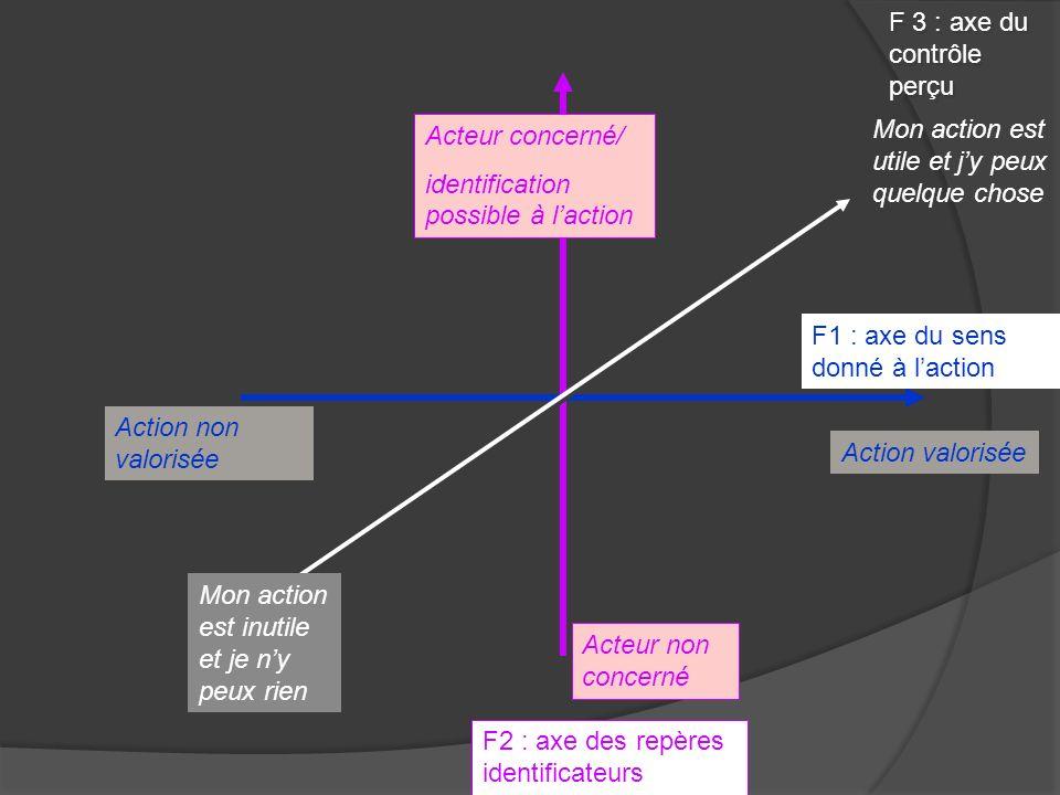 F 3 : axe du contrôle perçu