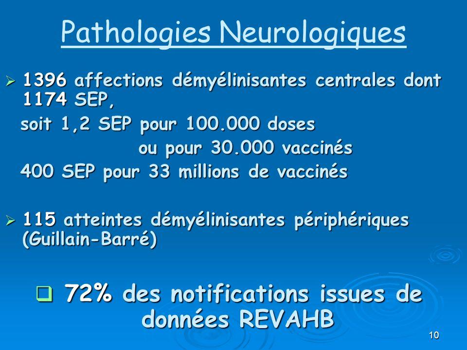 Pathologies Neurologiques