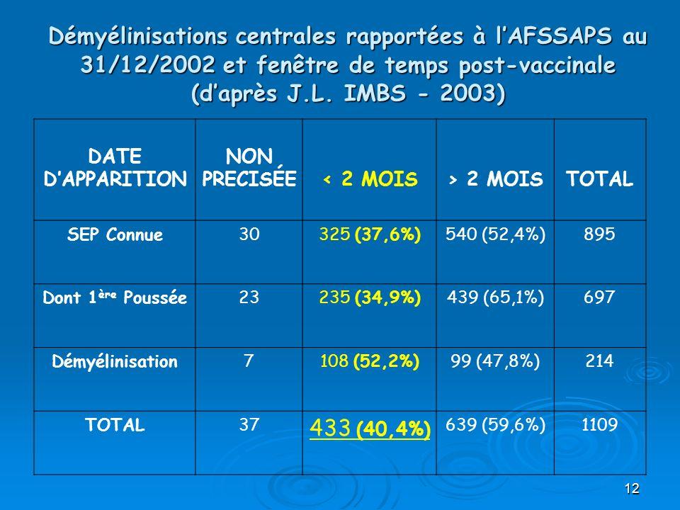 Démyélinisations centrales rapportées à l'AFSSAPS au 31/12/2002 et fenêtre de temps post-vaccinale (d'après J.L. IMBS - 2003)